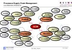 processus supply chain management les diff rentes dimensions