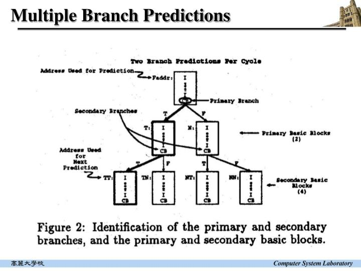 Multiple Branch Predictions