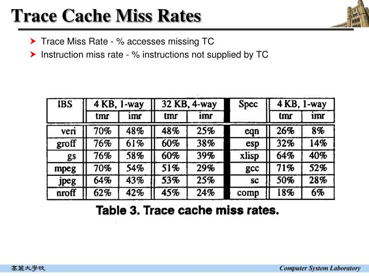 Trace Cache Miss Rates