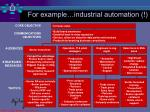 for example industrial automation