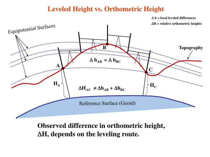 Leveled Height vs. Orthometric Height