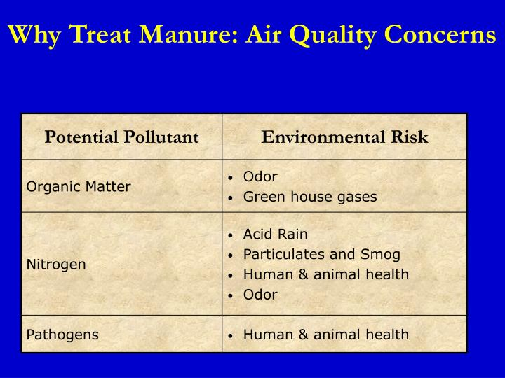Why Treat Manure: Air Quality Concerns