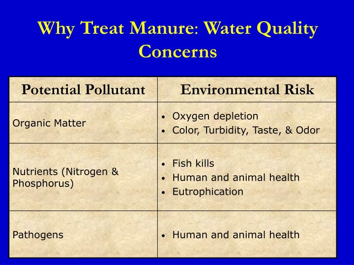 Why Treat Manure