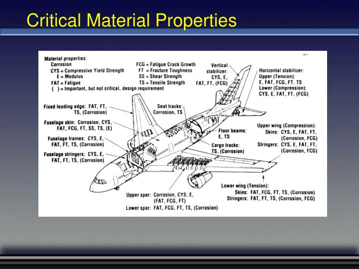Critical Material Properties