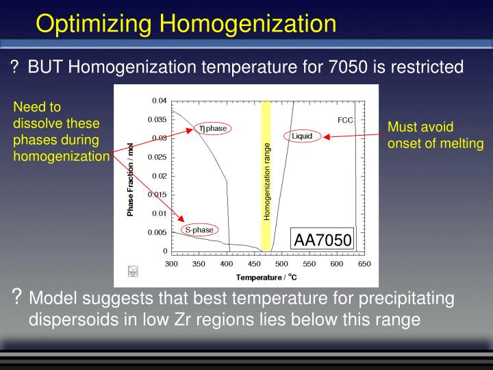 Homogenization