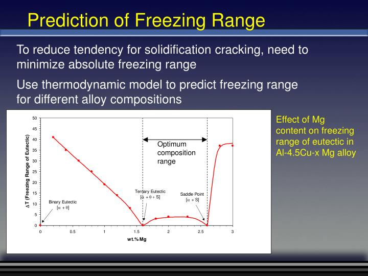 Prediction of Freezing Range