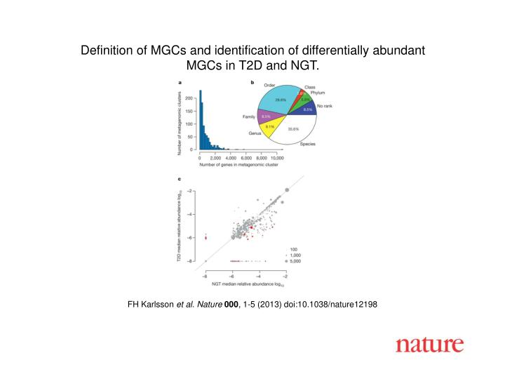 Definition of MGCs and identification of differentially abundant
