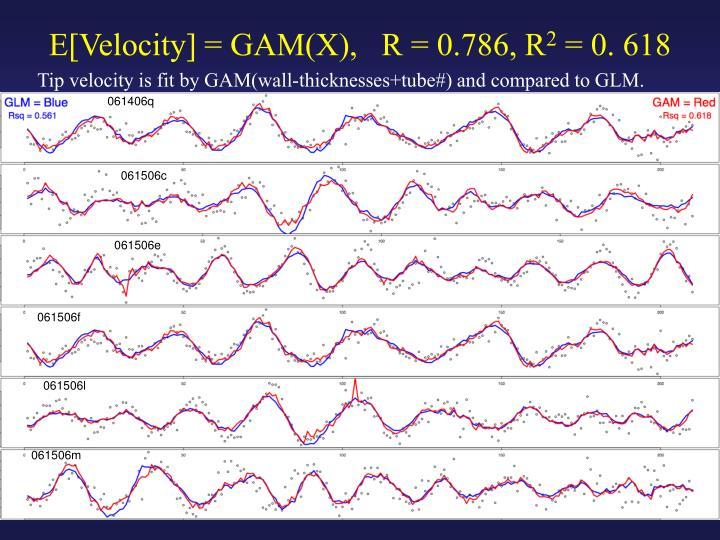 E[Velocity] = GAM(X),   R = 0.786, R