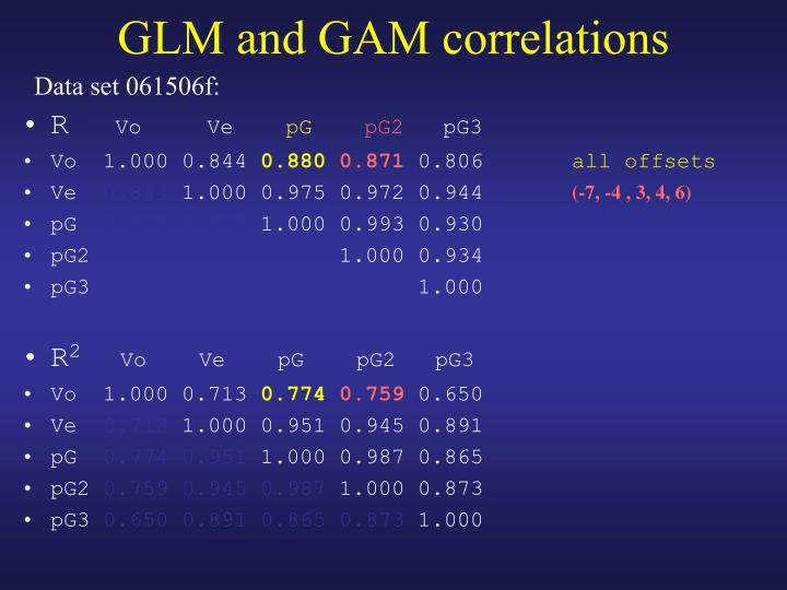 GLM and GAM correlations