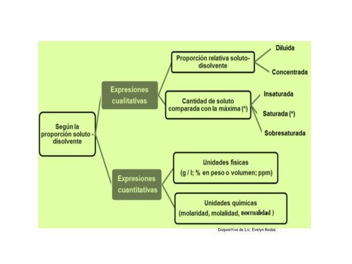 Diapositiva de Lic. Evelyn Rodas.