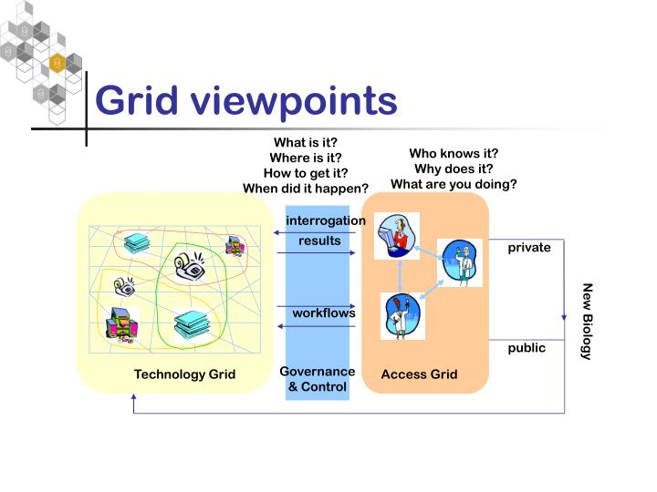 Grid viewpoints