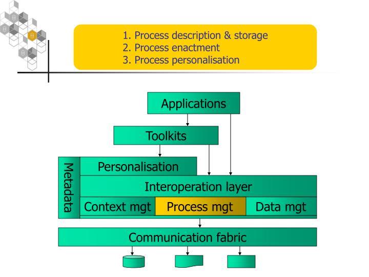1. Process description & storage
