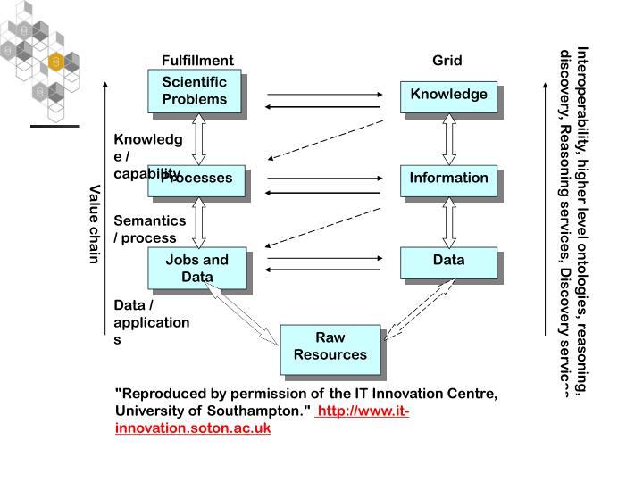 Interoperability, higher level ontologies, reasoning,
