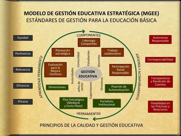 MODELO DE GESTIÓN EDUCATIVA ESTRATÉGICA (MGEE)