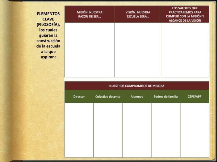 ELEMENTOS CLAVE (FILOSOFÍA), los cuales guiarán la construcción de la escuela a la que aspiran: