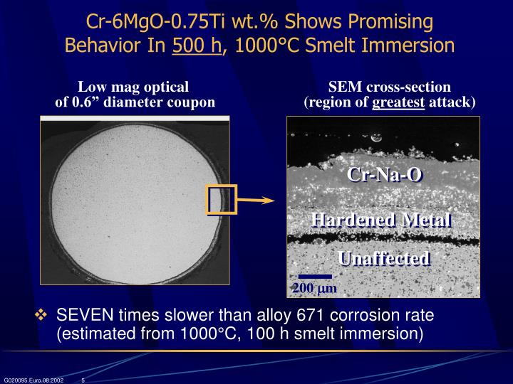 Cr-6MgO-0.75Ti wt.% Shows Promising