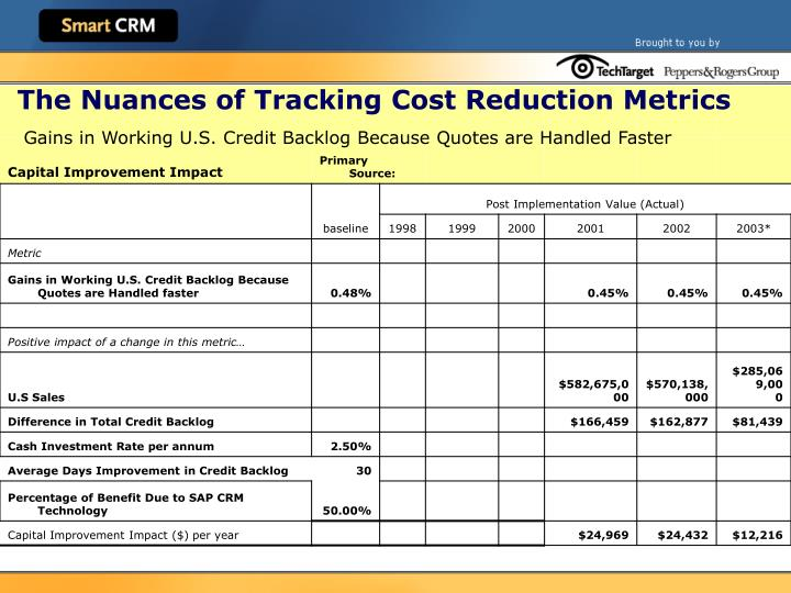 The Nuances of Tracking Cost Reduction Metrics