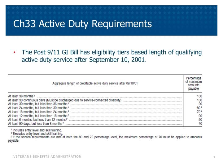 Ch33 Active Duty Requirements