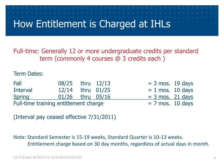 How Entitlement is Charged at IHLs
