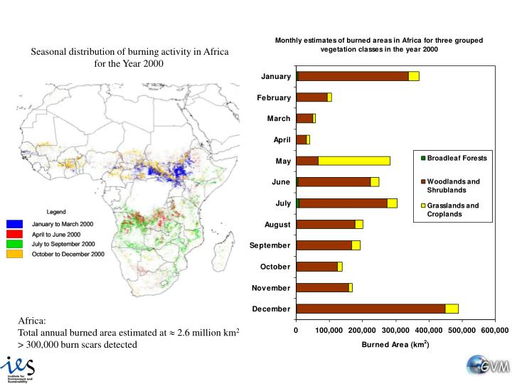 Seasonal distribution of burning activity in Africa