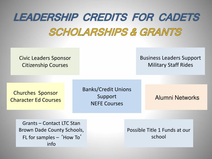 LEADERSHIP  CREDITS  FOR  CADETS