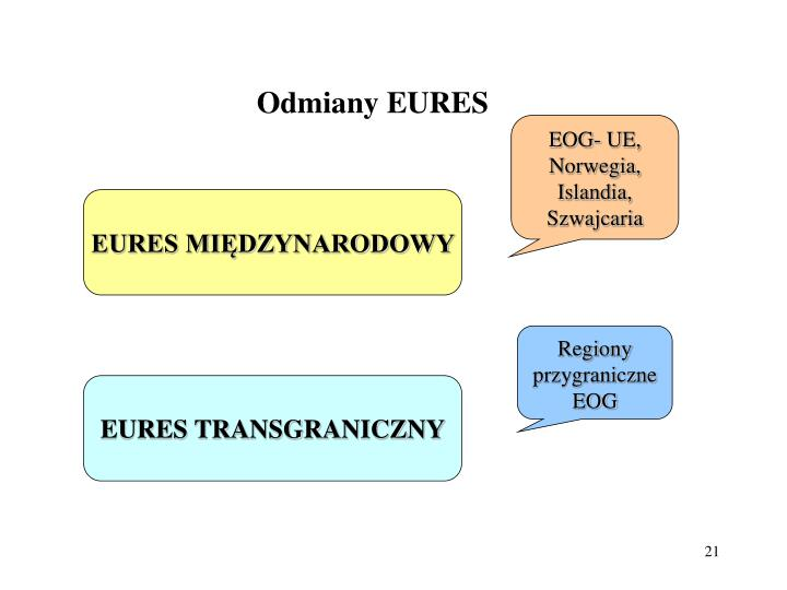 Odmiany EURES