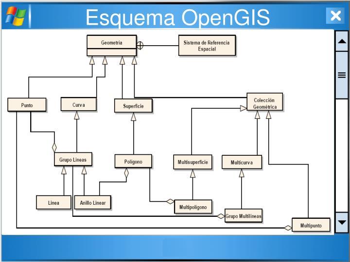 Esquema OpenGIS