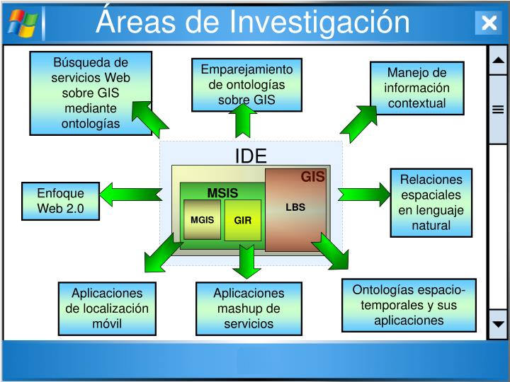 Áreas de Investigación
