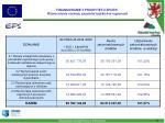 finansowanie ii priorytetu zporr wzmocnienie rozwoju zasob w ludzkich w regionach