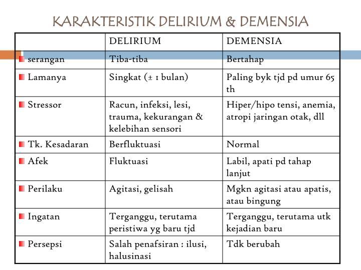 KARAKTERISTIK DELIRIUM & DEMENSIA