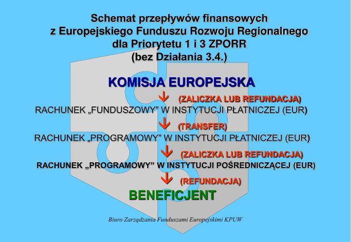 Schemat przepływów finansowych
