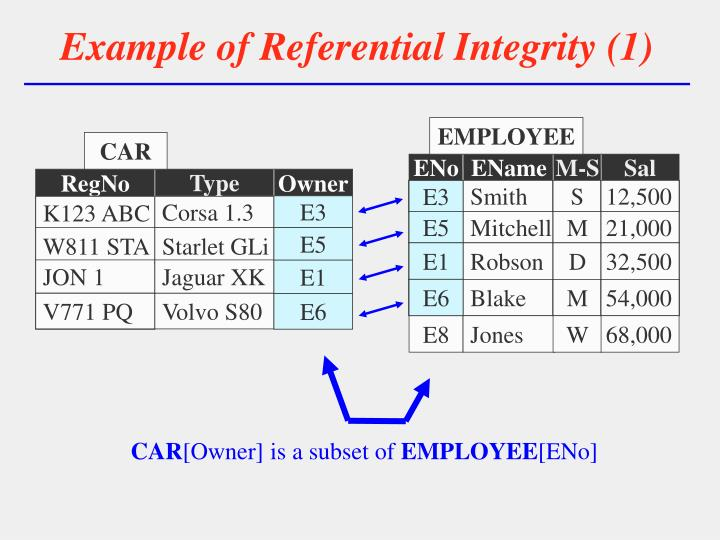 Example of referential integrity 1