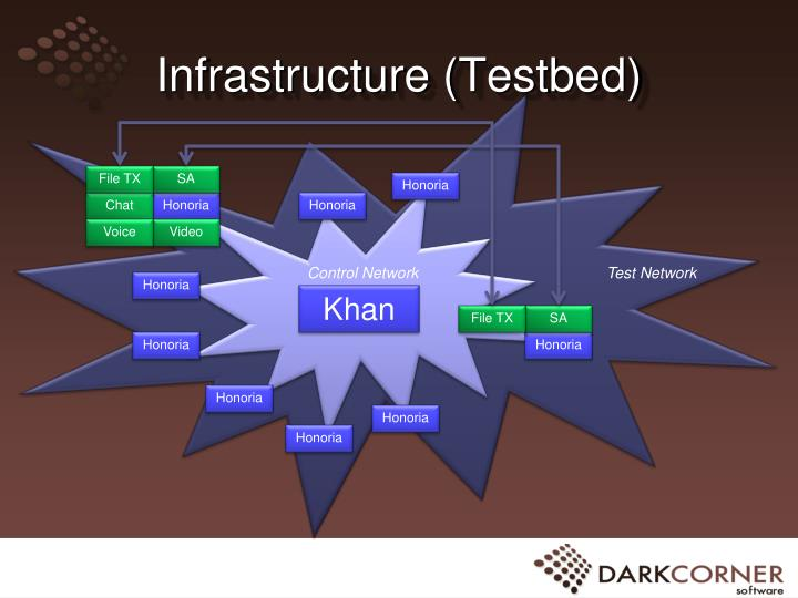 Infrastructure testbed