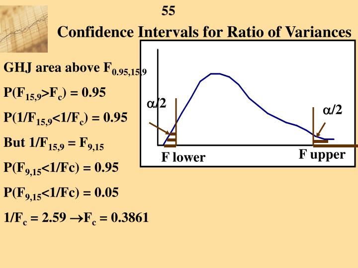 Confidence Intervals for Ratio of Variances