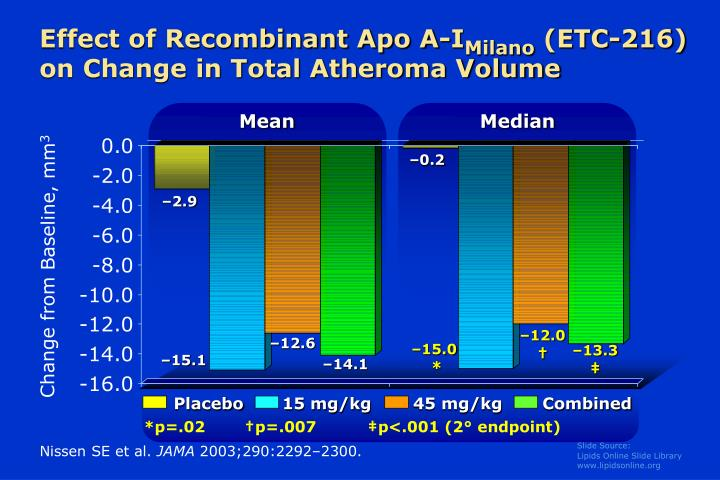 Effect of Recombinant Apo A-I