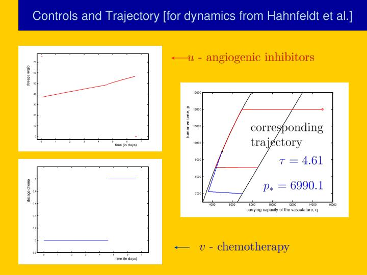 Controls and Trajectory [for dynamics from Hahnfeldt et al.]