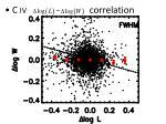 c iv correlation