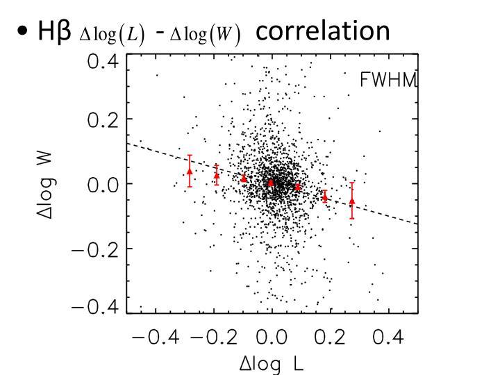 Hβ            -             correlation