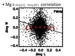 mg ii correlation