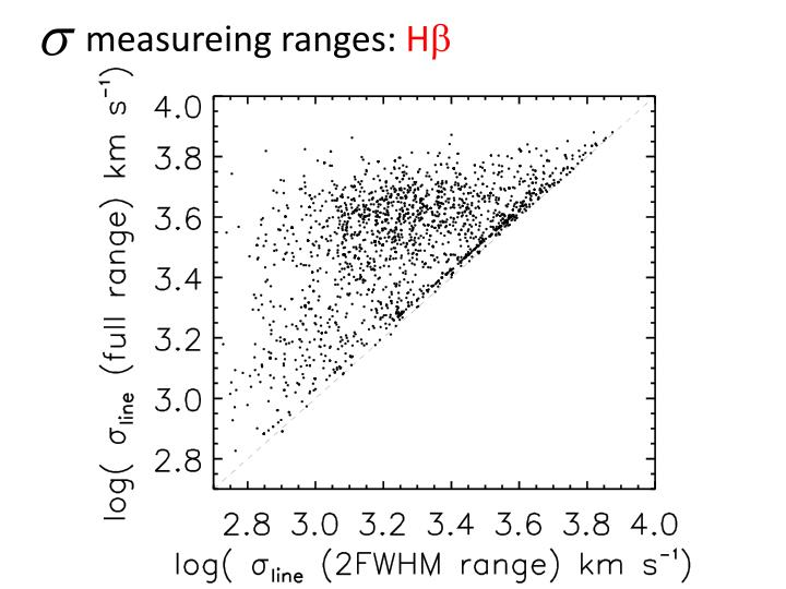 measureing ranges: