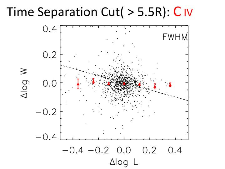 Time Separation Cut( > 5.5R):
