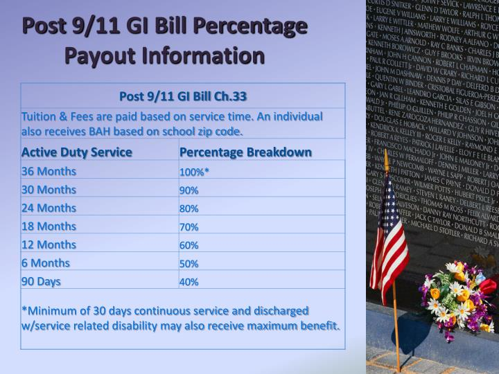 Post 9/11 GI Bill Percentage Payout Information