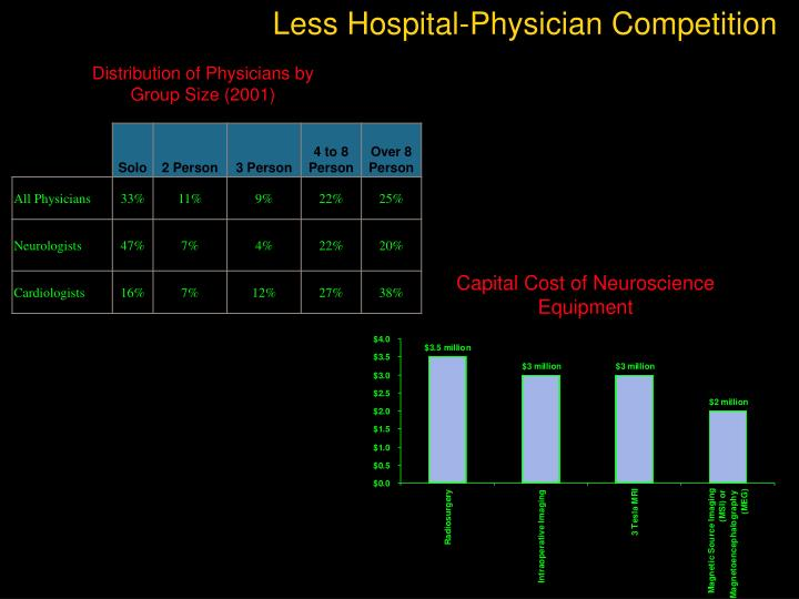 Less Hospital-Physician Competition
