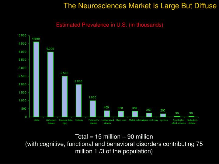 The Neurosciences Market Is Large But Diffuse