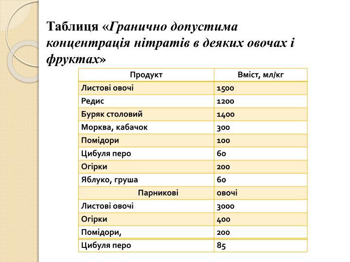 Таблиця «