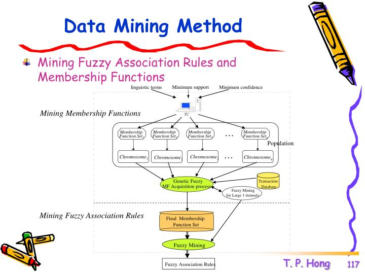 Data Mining Method