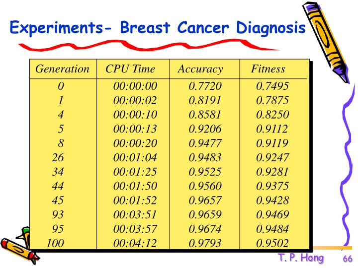 Experiments- Breast Cancer Diagnosis