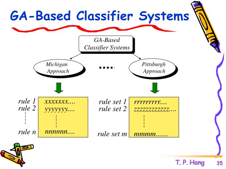 GA-Based Classifier Systems
