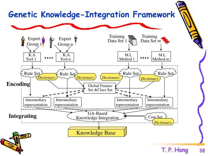 Genetic Knowledge-Integration Framework