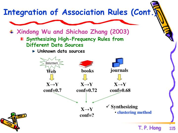Integration of Association Rules (Cont.)